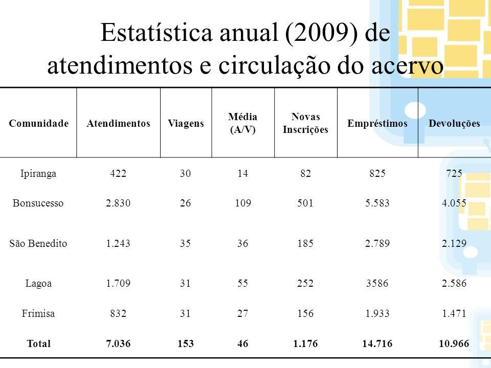 Estatística anual (2009) de atendimentos e circulação do acervo ComunidadeAtendimentosViagens Média (A/V) Novas Inscrições EmpréstimosDevoluções Ipira