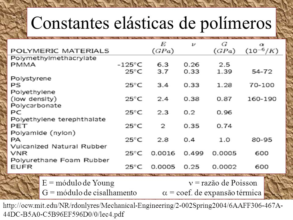 Constantes elásticas de polímeros http://ocw.mit.edu/NR/rdonlyres/Mechanical-Engineering/2-002Spring2004/6AAFF306-467A- 44DC-B5A0-C5B96EF596D0/0/lec4.