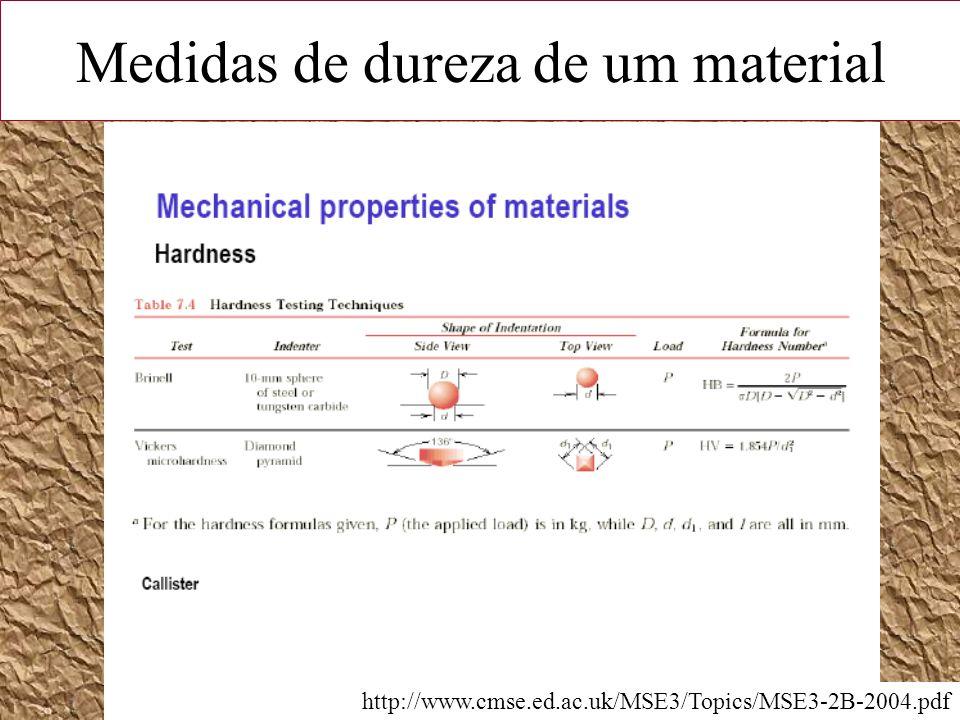 Medidas de dureza de um material http://www.cmse.ed.ac.uk/MSE3/Topics/MSE3-2B-2004.pdf