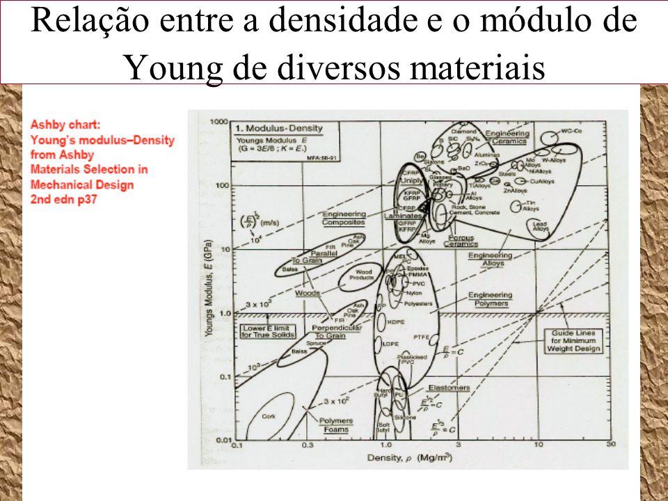 Relação entre a densidade e o módulo de Young de diversos materiais