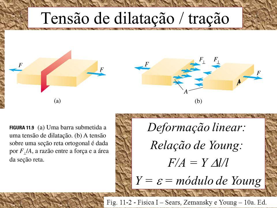 Tensão de dilatação / tração Fig. 11-2 - Fisica I – Sears, Zemansky e Young – 10a. Ed. Deformação linear: Relação de Young: F/A = Y l/l Y = = módulo d
