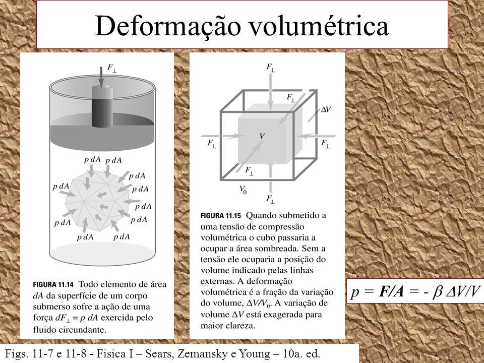 Deformação volumétrica Figs. 11-7 e 11-8 - Fisica I – Sears, Zemansky e Young – 10a. ed. p = F/A = - V/V
