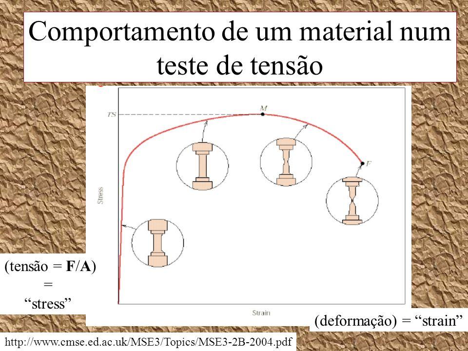 http://www.cmse.ed.ac.uk/MSE3/Topics/MSE3-2B-2004.pdf (tensão = F/A) = stress (deformação) = strain Comportamento de um material num teste de tensão