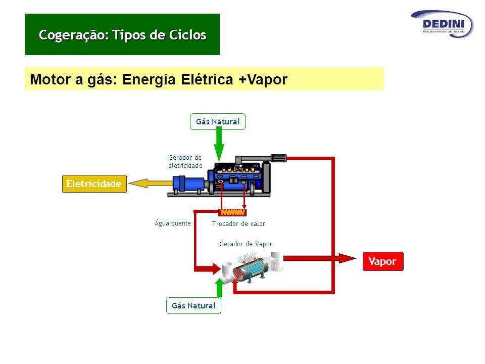 Motor a gás: Energia Elétrica +Vapor Gerador de eletricidade Trocador de calor Gás Natural Eletricidade Água quente Gás Natural Vapor Gerador de Vapor