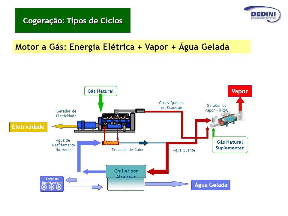 Gerador de Eletricidade Gases Quentes de Exaustão Água Quente Trocador de Calor Gás Natural Água de Resfriamento do Motor Chiller por Absorção Água Ge