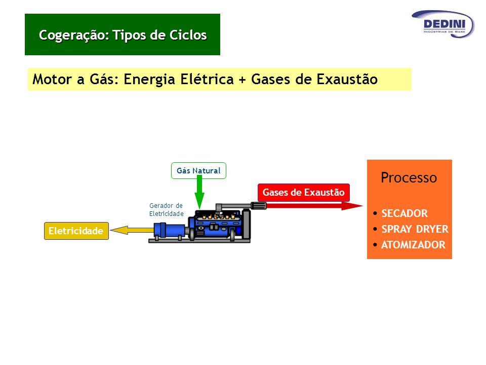 Motor a Gás: Energia Elétrica + Gases de Exaustão Gerador de Eletricidade Gás Natural Eletricidade Gases de Exaustão Processo SECADOR SPRAY DRYER ATOM