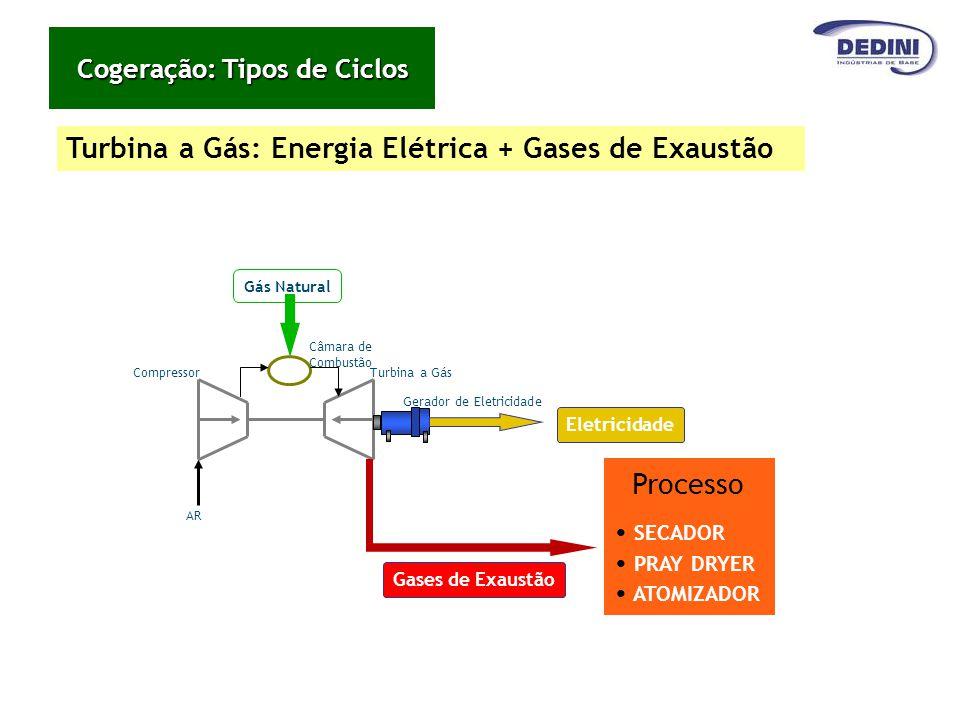 Turbina a Gás: Energia Elétrica + Gases de Exaustão Gás Natural Câmara de Combustão Turbina a GásCompressor Gerador de Eletricidade Eletricidade AR Pr