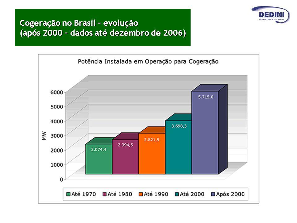 Cogeração no Brasil – evolução (após 2000 – dados até dezembro de 2006)