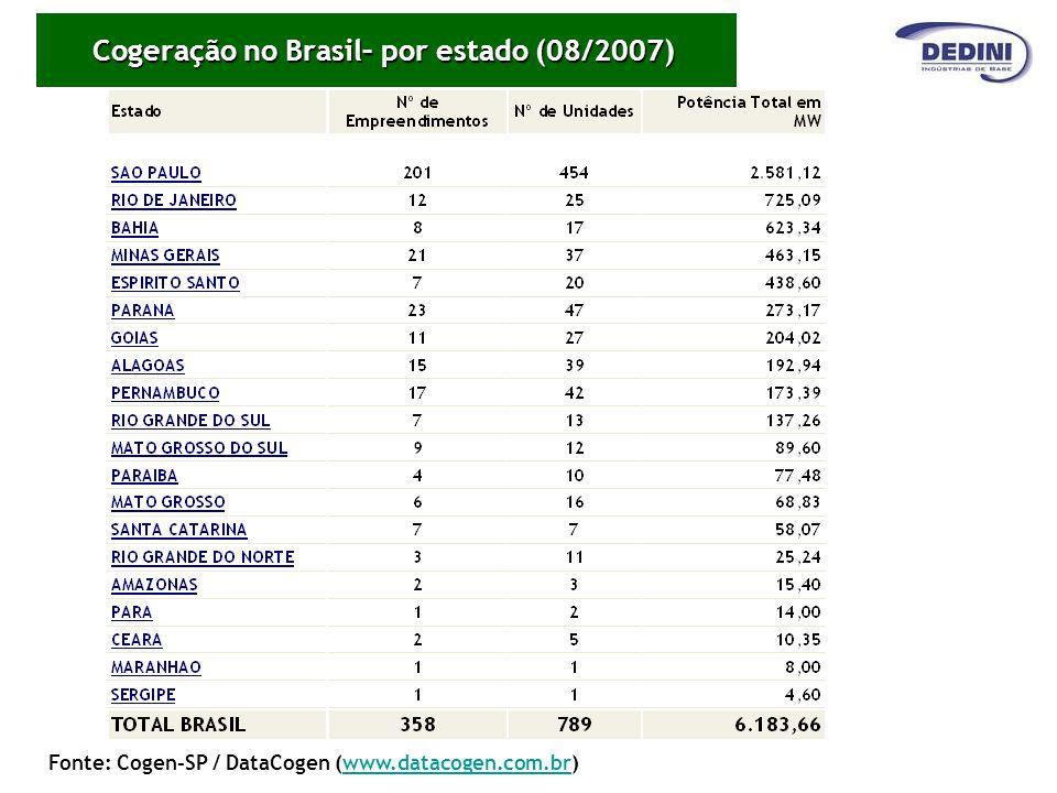 Cogeração no Brasil– por estado (08/2007) Fonte: Cogen-SP / DataCogen (www.datacogen.com.br)www.datacogen.com.br