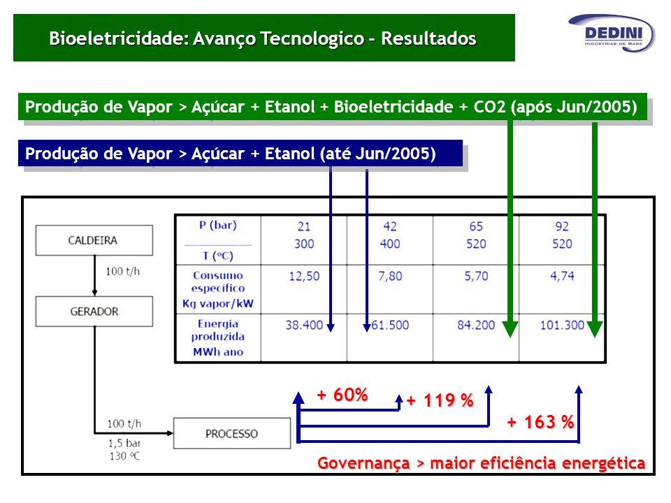 Bioeletricidade: Avanço Tecnologico - Resultados Produção de Vapor > Açúcar + Etanol + Bioeletricidade + CO2 (após Jun/2005) Produção de Vapor > Açúca