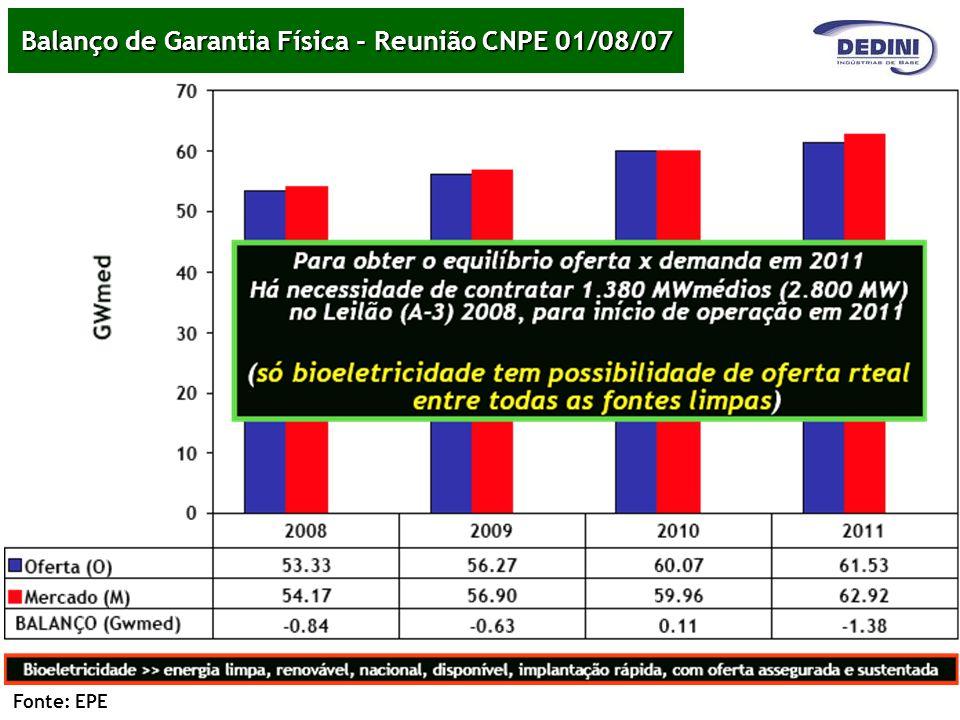 Balanço de Garantia Física - Reunião CNPE 01/08/07 Fonte: EPE