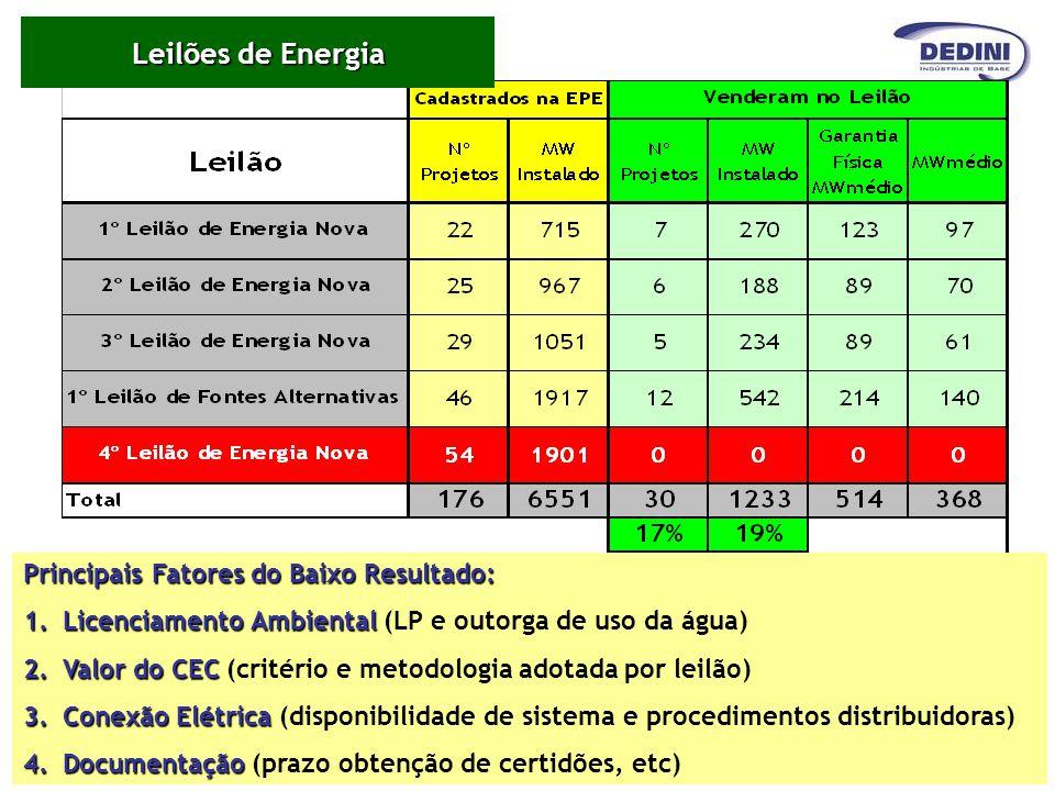 Principais Fatores do Baixo Resultado: 1.Licenciamento Ambiental 1.Licenciamento Ambiental (LP e outorga de uso da água) 2.Valor do CEC 2.Valor do CEC