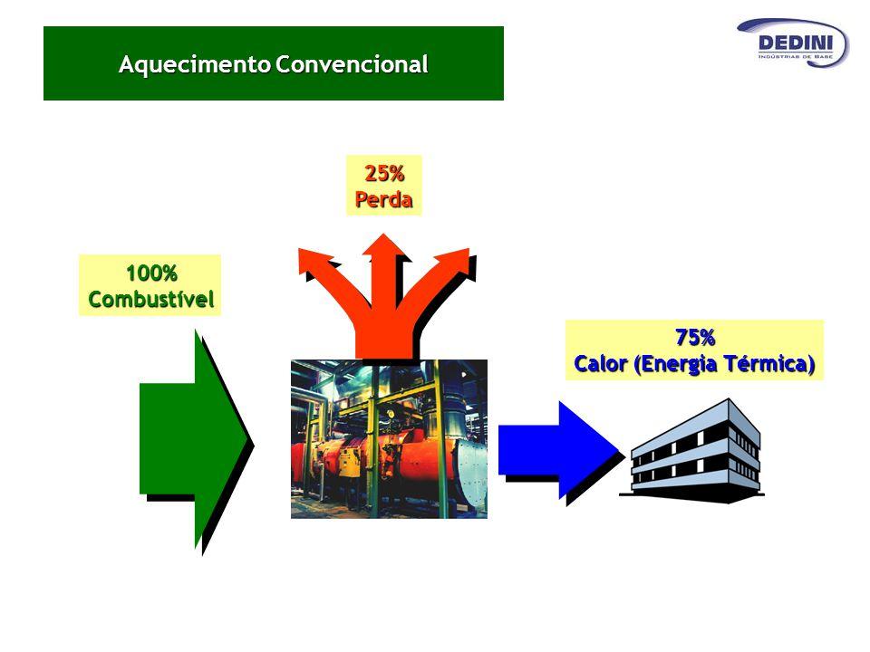 25%Perda100%Combustível 75% Calor (Energia Térmica) Aquecimento Convencional