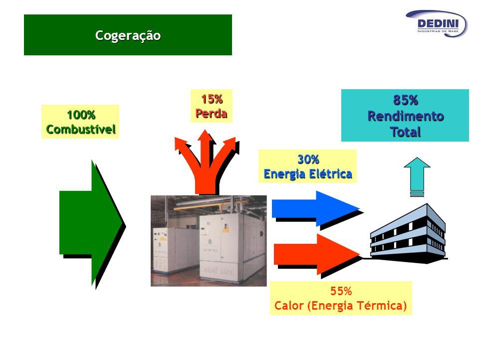 Cogeração 55% Calor (Energia Térmica)15%Perda85%RendimentoTotal100%Combustível 30% Energia Elétrica