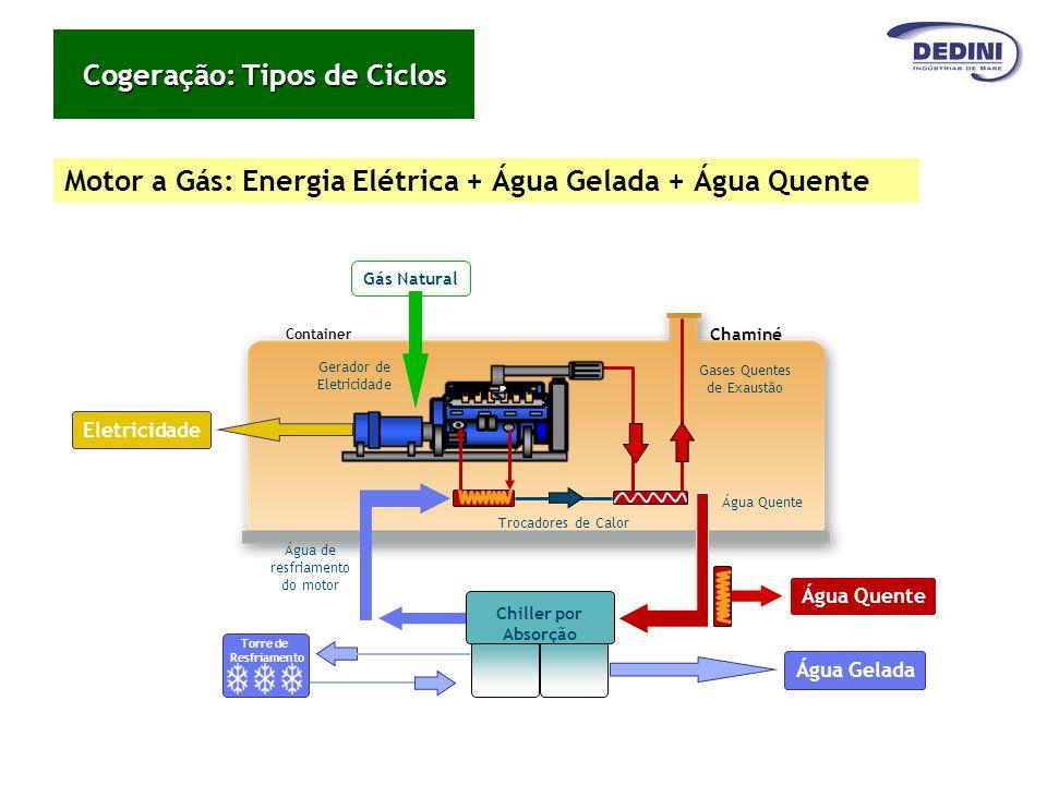 Motor a Gás: Energia Elétrica + Água Gelada + Água Quente Gerador de Eletricidade Container Gases Quentes de Exaustão Água Quente Trocadores de Calor