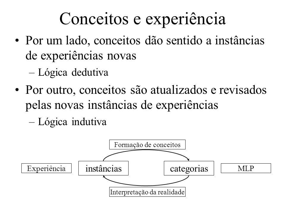 Conceitos e experiência Por um lado, conceitos dão sentido a instâncias de experiências novas –Lógica dedutiva Por outro, conceitos são atualizados e revisados pelas novas instâncias de experiências –Lógica indutiva ExperiênciaMLP categoriasinstâncias Formação de conceitos Interpretação da realidade