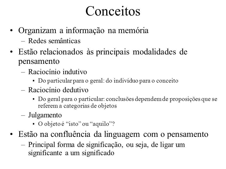 Conceitos Organizam a informação na memória –Redes semânticas Estão relacionados às principais modalidades de pensamento –Raciocínio indutivo Do particular para o geral: do indivíduo para o conceito –Raciocínio dedutivo Do geral para o particular: conclusões dependem de proposições que se referem a categorias de objetos –Julgamento O objeto é isto ou aquilo.