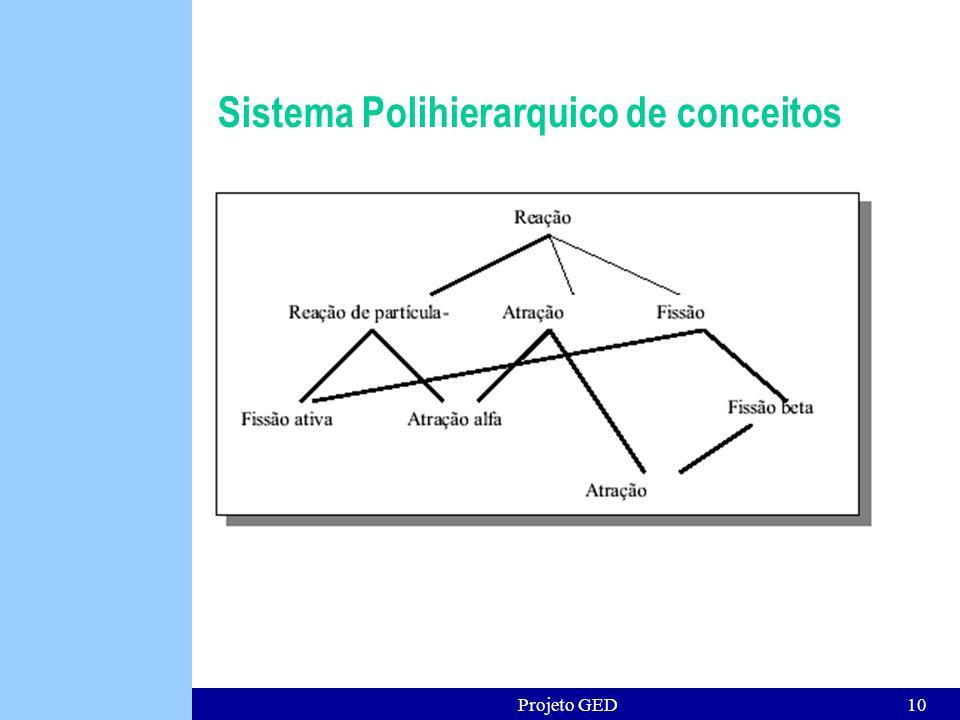 Projeto GED10 Sistema Polihierarquico de conceitos