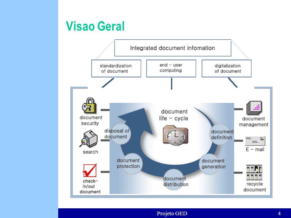 Projeto GED25 Benefícios GED Aumento da velocidade de localização de documentos.