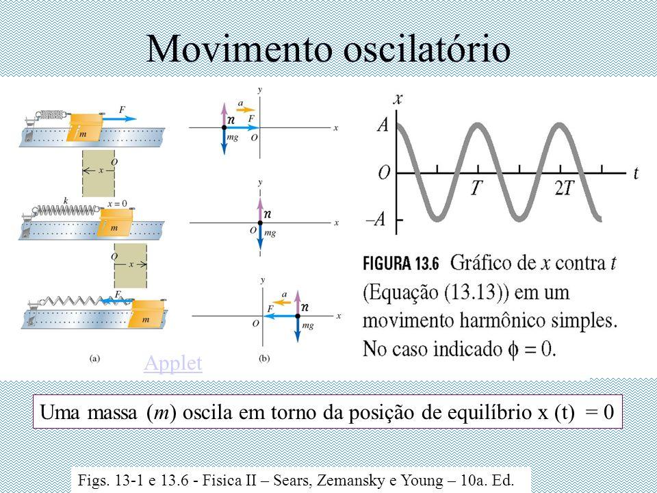 Movimento oscilatório Uma massa (m) oscila em torno da posição de equilíbrio x (t) = 0 Figs. 13-1 e 13.6 - Fisica II – Sears, Zemansky e Young – 10a.