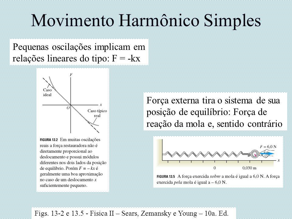 Movimento Harmônico Simples Pequenas oscilações implicam em relações lineares do tipo: F = -kx Figs. 13-2 e 13.5 - Fisica II – Sears, Zemansky e Young