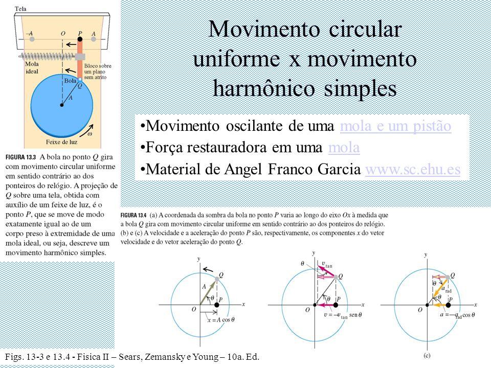 Movimento circular uniforme x movimento harmônico simples Movimento oscilante de uma mola e um pistãomola e um pistão Força restauradora em uma molamo