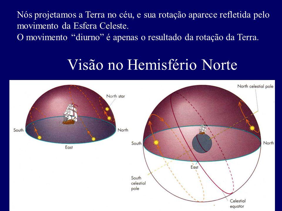 Nós projetamos a Terra no céu, e sua rotação aparece refletida pelo movimento da Esfera Celeste. O movimento diurno é apenas o resultado da rotação da