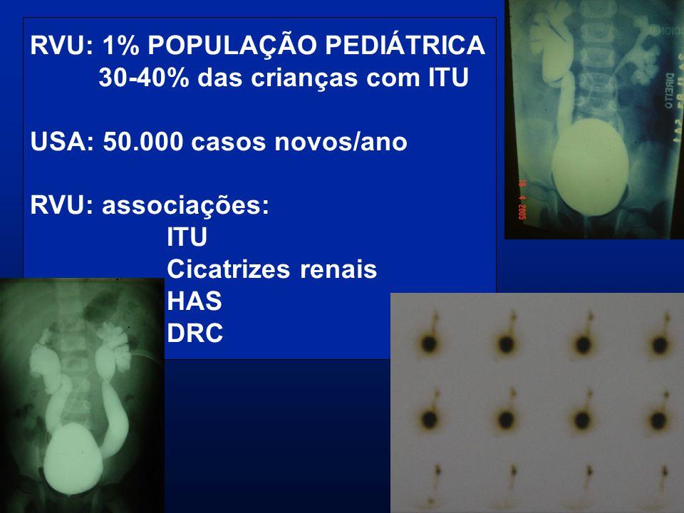RVU: 1% POPULAÇÃO PEDIÁTRICA 30-40% das crianças com ITU USA: 50.000 casos novos/ano RVU: associações: ITU Cicatrizes renais HAS DRC