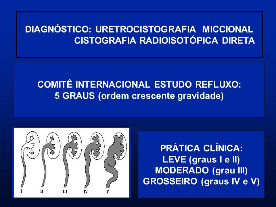 DIAGNÓSTICO: URETROCISTOGRAFIA MICCIONAL CISTOGRAFIA RADIOISOTÓPICA DIRETA COMITÊ INTERNACIONAL ESTUDO REFLUXO: 5 GRAUS (ordem crescente gravidade) PR