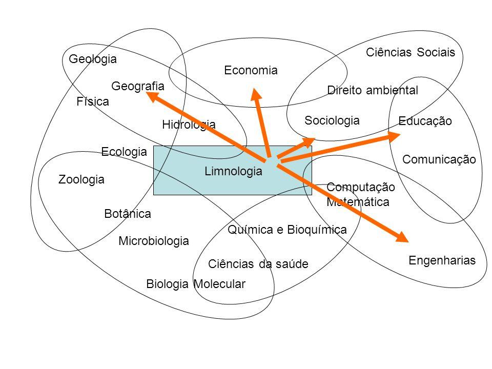 Limnologia Ecologia Zoologia Botânica Hidrologia Geografia Geologia Microbiologia Biologia Molecular Economia Sociologia Engenharias Química e Bioquím
