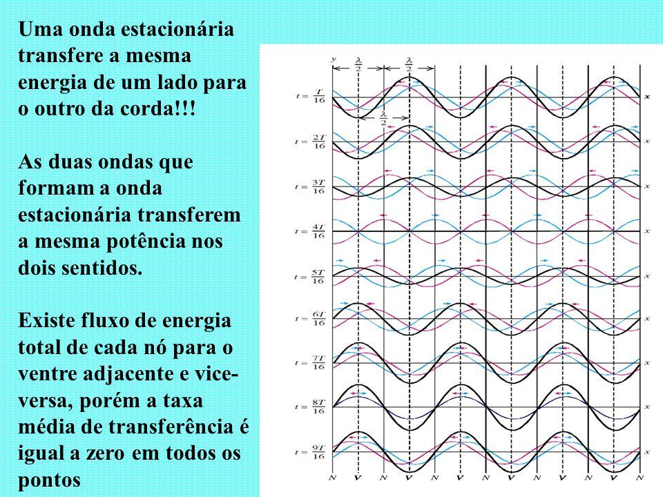 Uma onda estacionária transfere a mesma energia de um lado para o outro da corda!!! As duas ondas que formam a onda estacionária transferem a mesma po