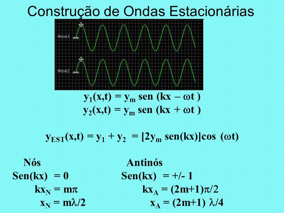 Construção de Ondas Estacionárias y 1 (x,t) = y m sen (kx – t ) y 2 (x,t) = y m sen (kx + t ) y EST (x,t) = y 1 + y 2 = [2y m sen(kx)]cos ( t) Nós Ant