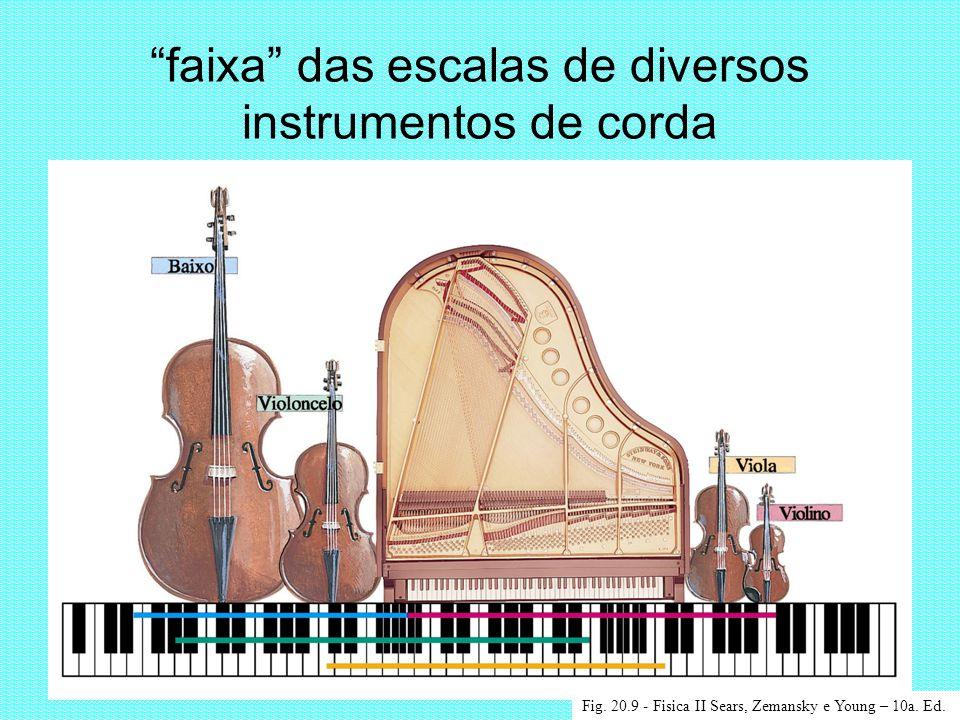 faixa das escalas de diversos instrumentos de corda Fig. 20.9 - Fisica II Sears, Zemansky e Young – 10a. Ed.
