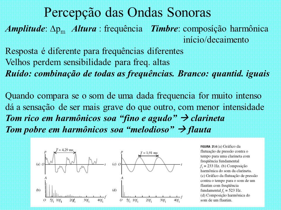 Percepção das Ondas Sonoras Amplitude: p m Altura : frequência Timbre: composíção harmônica início/decaimento Resposta é diferente para frequências di