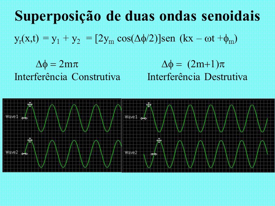 Superposição de duas ondas senoidais y r (x,t) = y 1 + y 2 = [2y m cos( /2)]sen (kx – t + m ) m m Interferência Construtiva Interferência Destrutiva