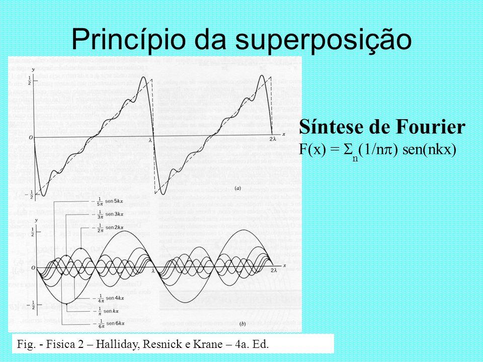 Princípio da superposição Fig. - Fisica 2 – Halliday, Resnick e Krane – 4a. Ed. Síntese de Fourier F(x) = n (1/n ) sen(nkx)