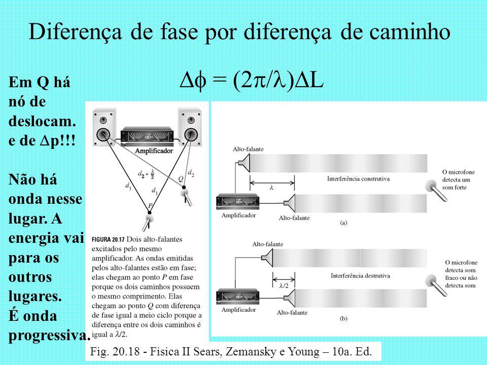 Diferença de fase por diferença de caminho Fig. 20.18 - Fisica II Sears, Zemansky e Young – 10a. Ed. = (2 L Em Q há nó de deslocam. e de p!!! Não há o