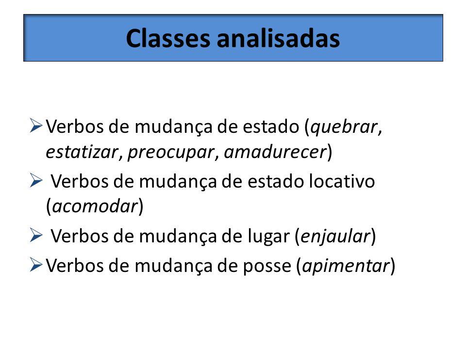 Classes analisadas Verbos de mudança de estado (quebrar, estatizar, preocupar, amadurecer) Verbos de mudança de estado locativo (acomodar) Verbos de m