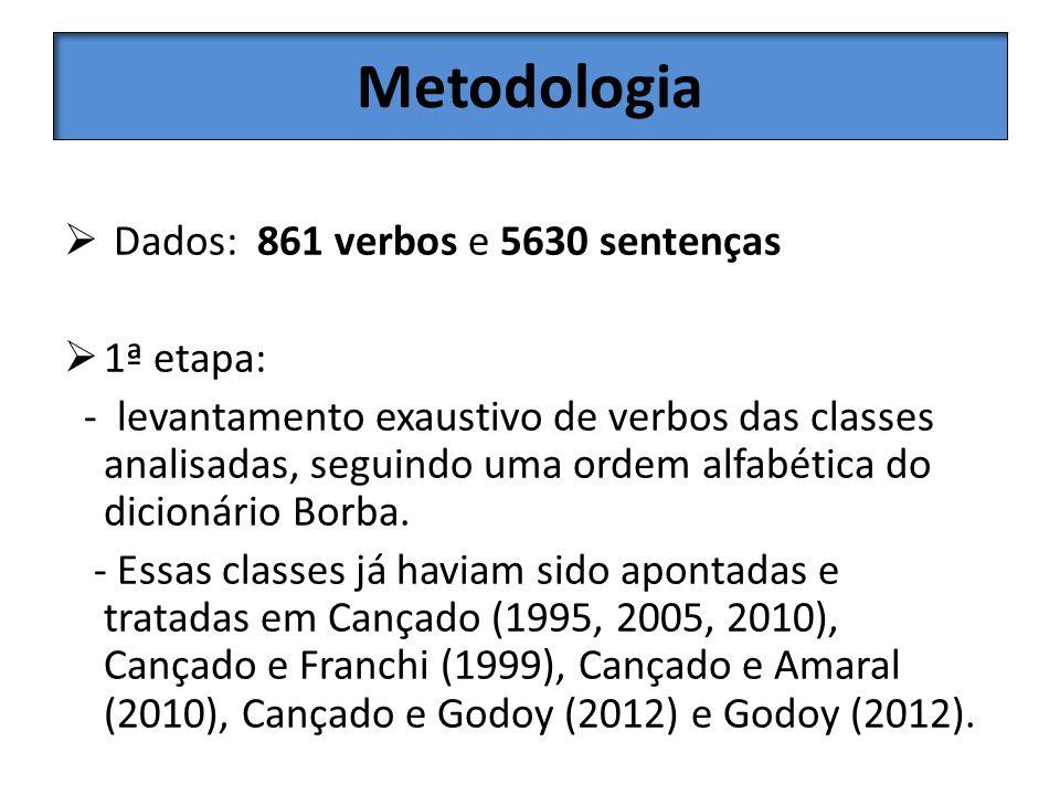Metodologia Dados: 861 verbos e 5630 sentenças 1ª etapa: - levantamento exaustivo de verbos das classes analisadas, seguindo uma ordem alfabética do d