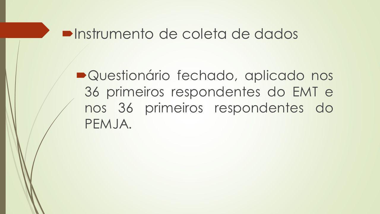 Instrumento de coleta de dados Questionário fechado, aplicado nos 36 primeiros respondentes do EMT e nos 36 primeiros respondentes do PEMJA.