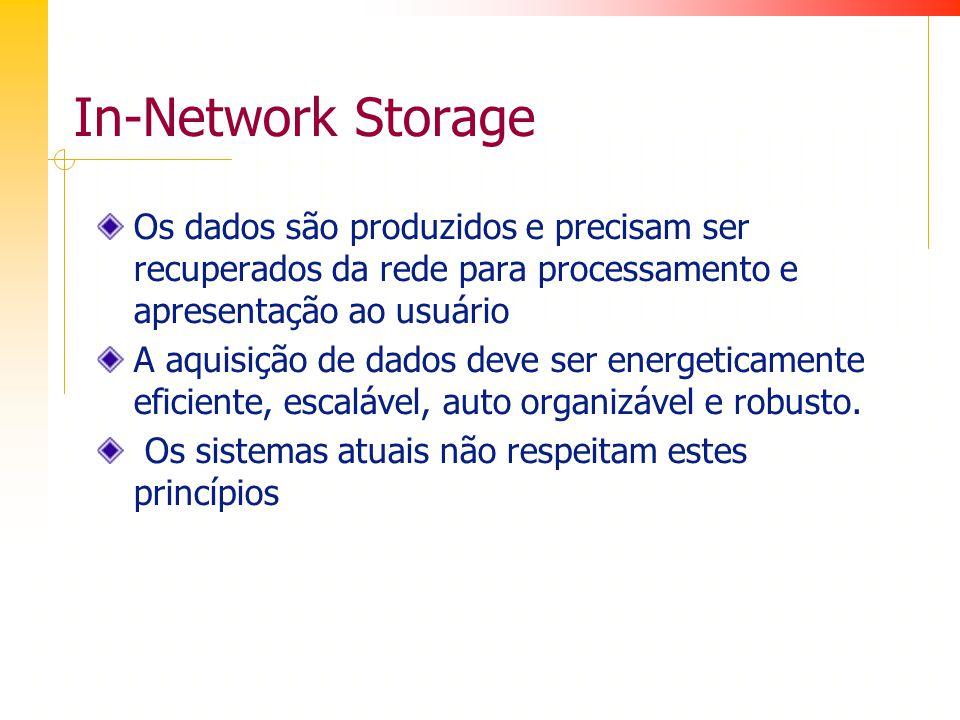 In-Network Storage Os dados são produzidos e precisam ser recuperados da rede para processamento e apresentação ao usuário A aquisição de dados deve ser energeticamente eficiente, escalável, auto organizável e robusto.