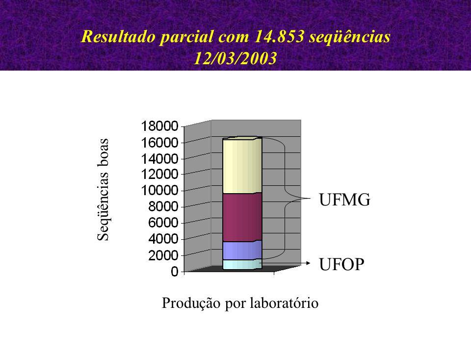 Resultado parcial com 14.853 seqüências 12/03/2003 UFMG UFOP Produção por laboratório Seqüências boas