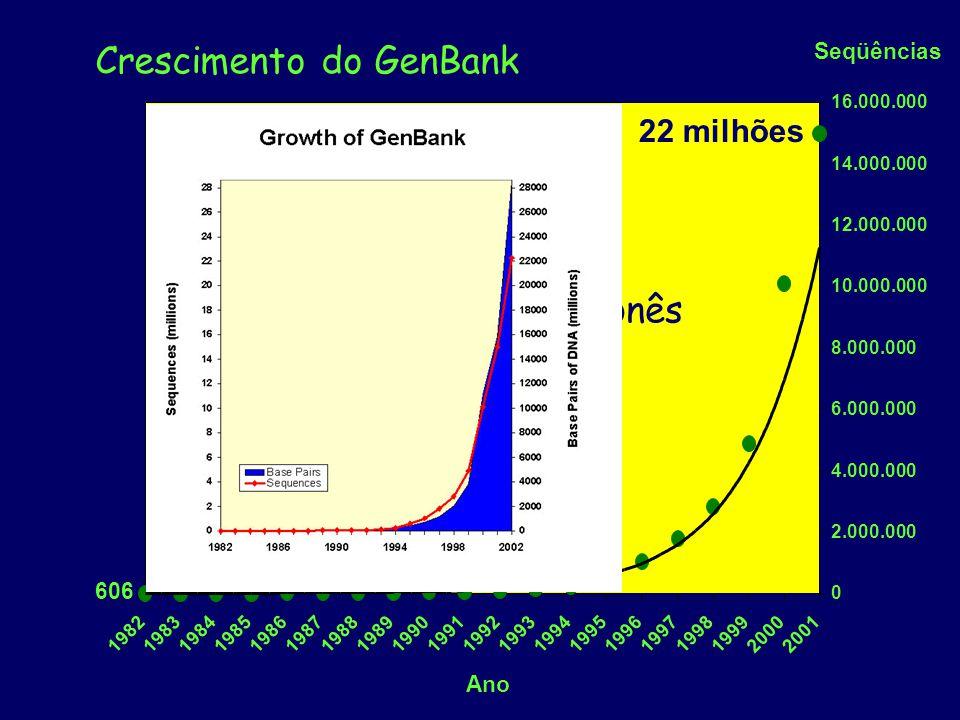 Seqüências 0 2.000.000 4.000.000 6.000.000 8.000.000 10.000.000 12.000.000 14.000.000 16.000.000 19821983198419851986198719881989199019911992199319941995199619971998199920002001 Ano 606 22 milhões Crescimento do GenBank EuropeuJaponês 24h