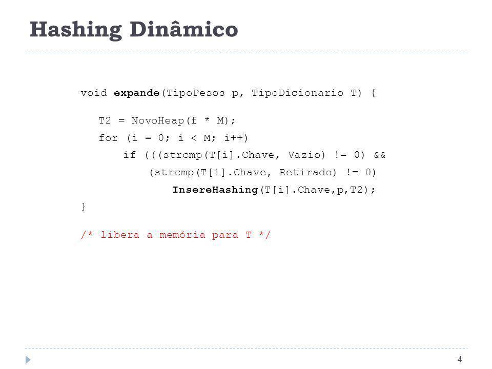 Hashing Dinâmico 4 void expande(TipoPesos p, TipoDicionario T) { T2 = NovoHeap(f * M); for (i = 0; i < M; i++) if (((strcmp(T[i].Chave, Vazio) != 0) &