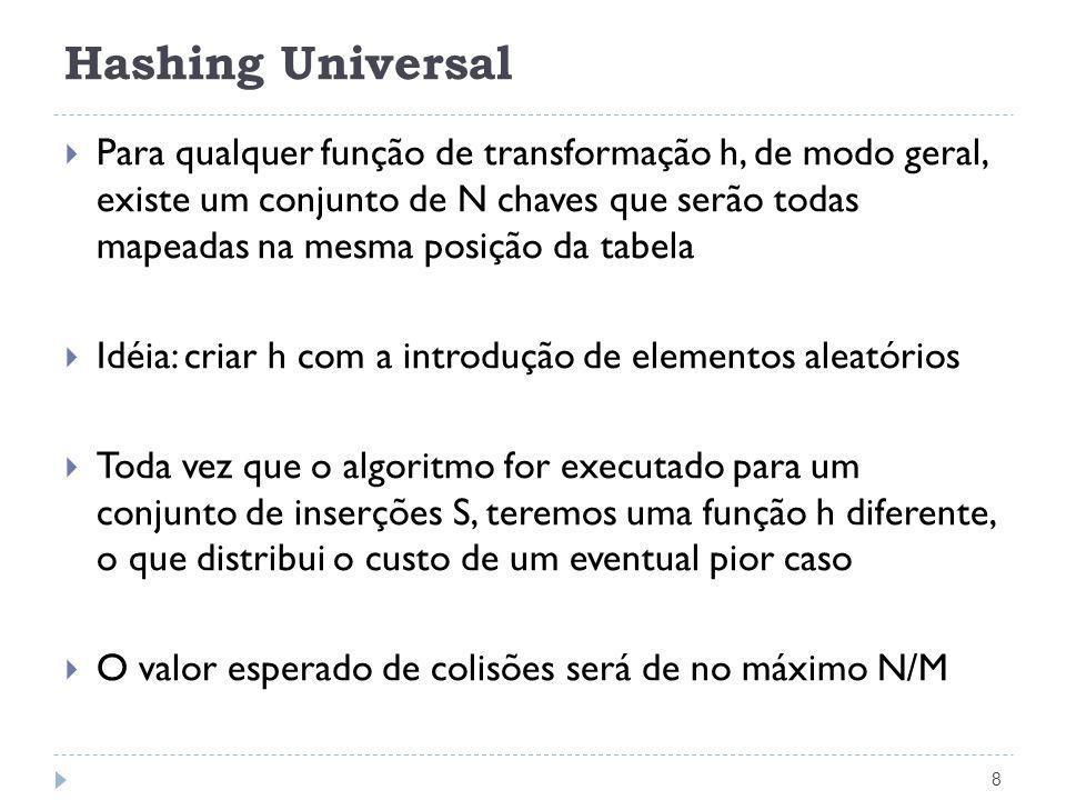 Hashing Universal 8 Para qualquer função de transformação h, de modo geral, existe um conjunto de N chaves que serão todas mapeadas na mesma posição d