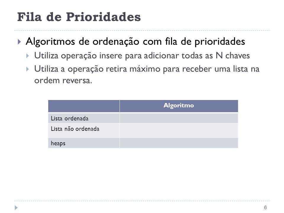 Heapsort – Ordenação com fila de prioridades 17 Void FPSort(Item A[], int n) { int k; FPInicia(); /* insere elementos na fila de prioridade */ for (k = 0; k < n; k++) FPInsere(A[k]); /* remove maiores elementos da fila de prioridade */ for (k = n-1; k >= 0; k--) a[k] = FPRemoveMaximo(); }