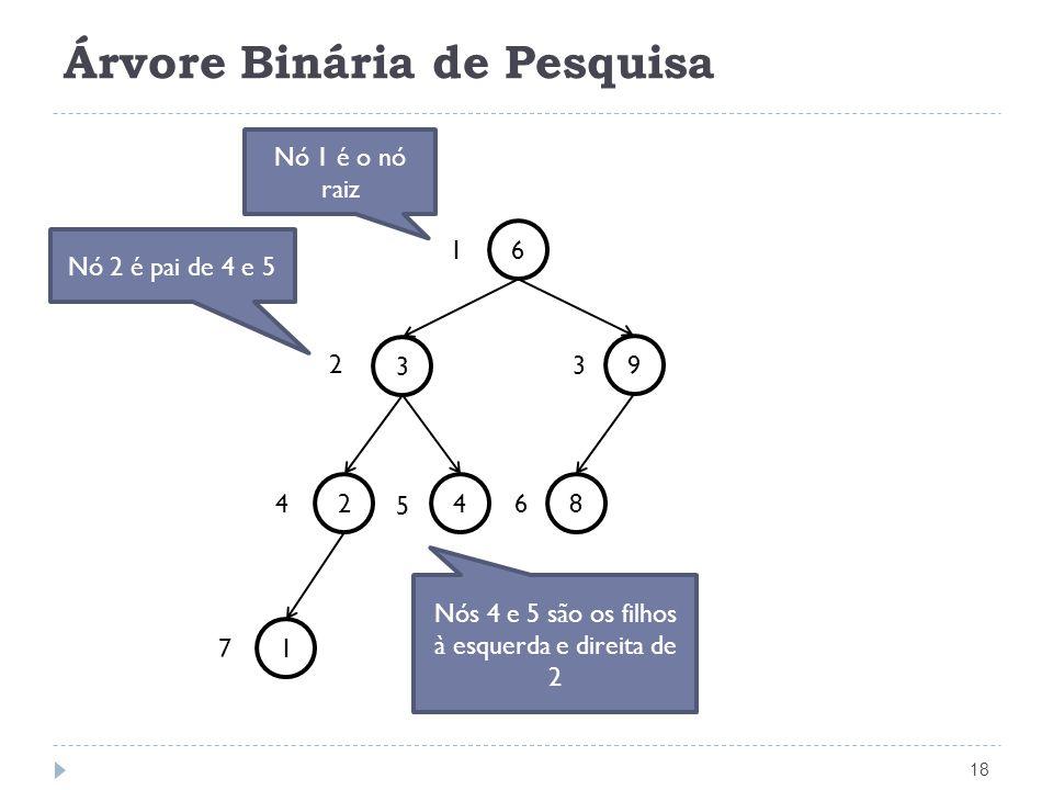Árvore Binária de Pesquisa 18 6 3 84 9 2 1 Nó 2 é pai de 4 e 5 6 1 7 4 5 2 3 Nó 1 é o nó raiz Nós 4 e 5 são os filhos à esquerda e direita de 2