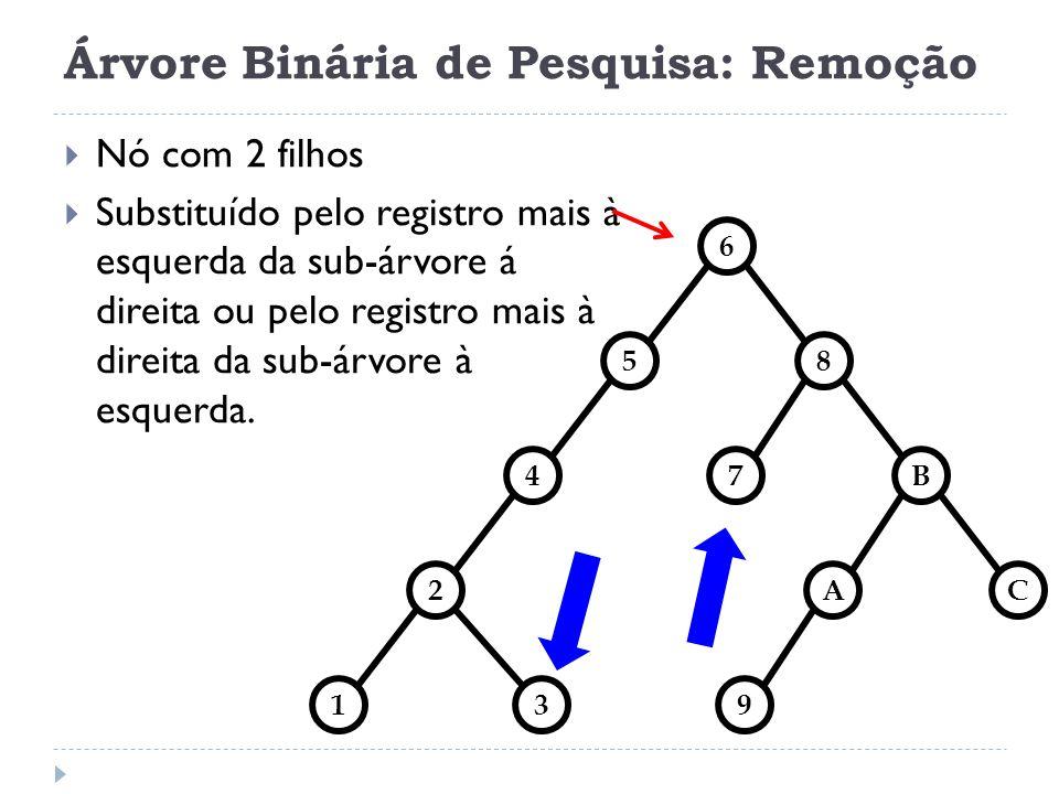 Árvore Binária de Pesquisa: Remoção Nó com 2 filhos Substituído pelo registro mais à esquerda da sub-árvore á direita ou pelo registro mais à direita