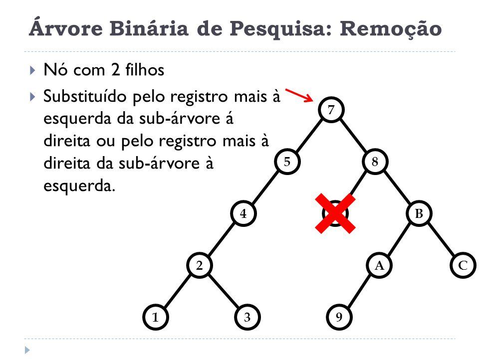 Árvore Binária de Pesquisa: Remoção 85 7 4B 2AC 139 7 Nó com 2 filhos Substituído pelo registro mais à esquerda da sub-árvore á direita ou pelo regist
