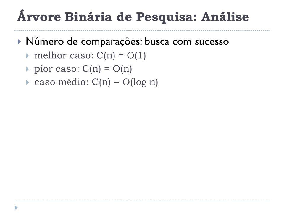 Árvore Binária de Pesquisa: Análise Número de comparações: busca com sucesso melhor caso: C(n) = O(1) pior caso: C(n) = O(n) caso médio: C(n) = O(log